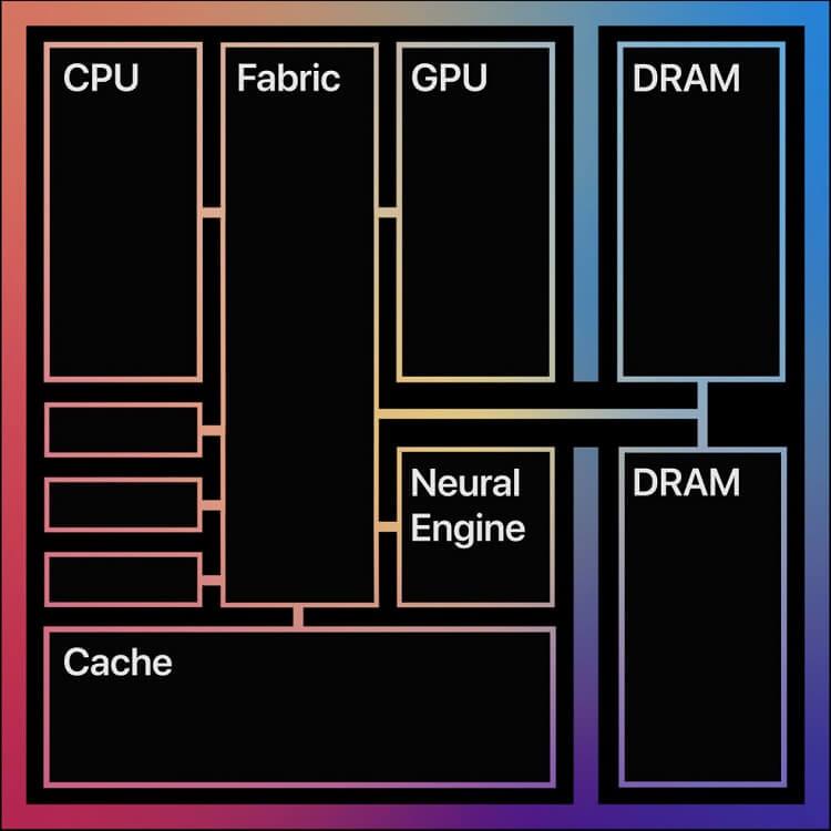 Design do chip m1